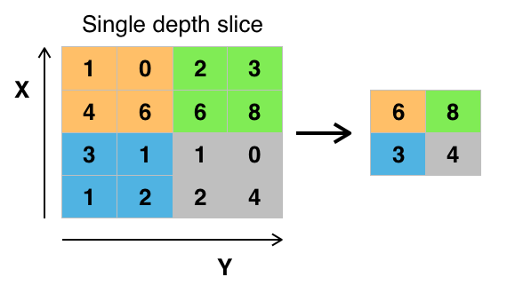 MaxPooling layer, that extracts the maximum value in a region to reduce information. (Source Wikipedia)