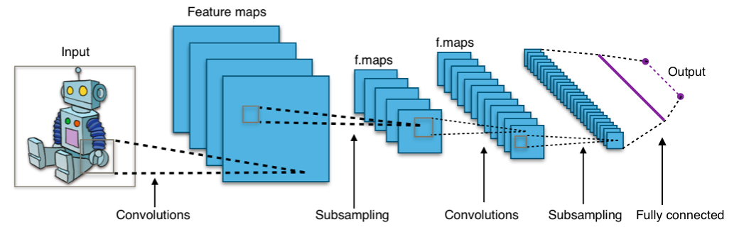 Structure of a typical CNN for image classification. The network has multiple filtering kernels for each convolution layer, which extract features. Subsampling or Pooling layers are used for information reduction. (Source Wikipedia)