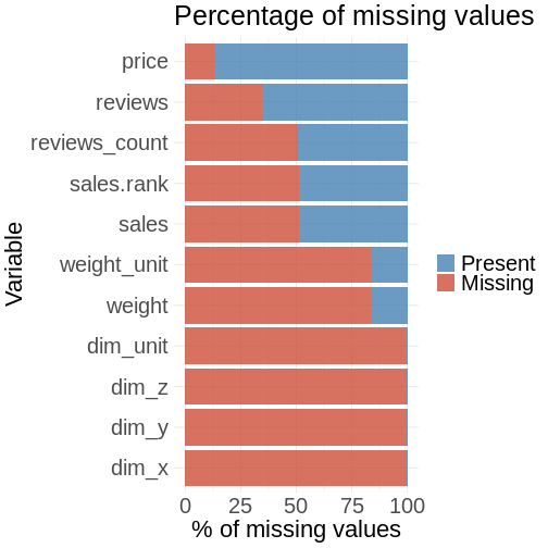 Missing value visualization with tidyverse in R | Jens Laufer